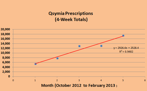 Figure 8. Linear Increase in Qsymia Prescriptions