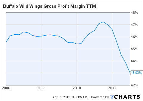 BWLD Gross Profit Margin TTM Chart