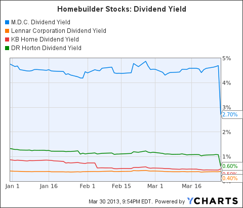MDC Dividend Yield Chart