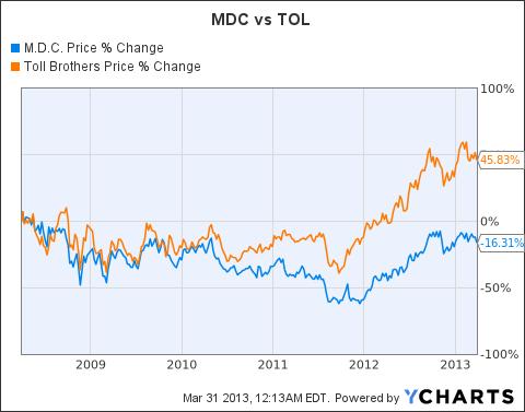 MDC Chart