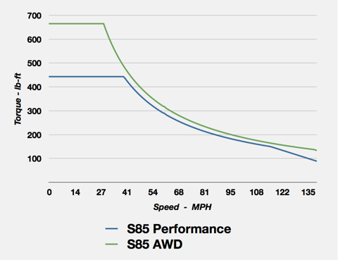 Drivetrane Output of Model S Performance and AWD Configurations
