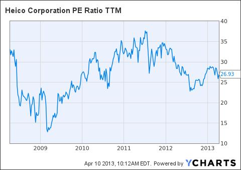 HEI PE Ratio TTM Chart