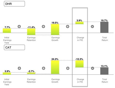 Total shareholder comparison of DHR versus CAT