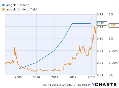 IAG Dividend Chart