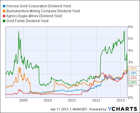 KGC Dividend Yield Chart