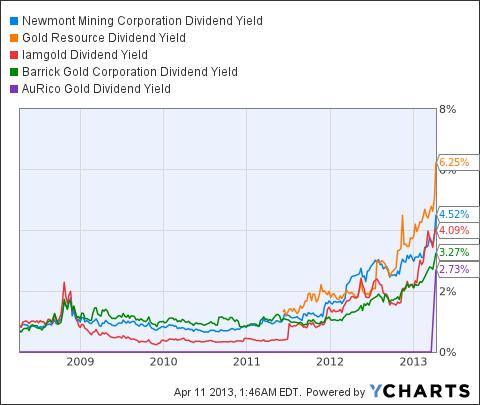 NEM Dividend Yield Chart