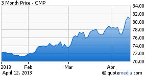 CMP - 3 Month Performance