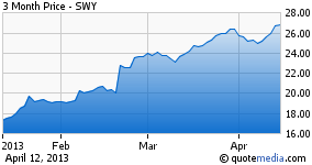 SWY - 3 Months Performance
