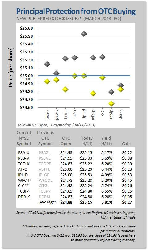Principal Protection from OTC Buying March 2013
