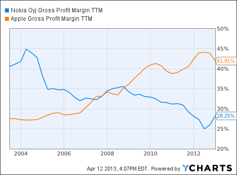 NOK Gross Profit Margin TTM Chart