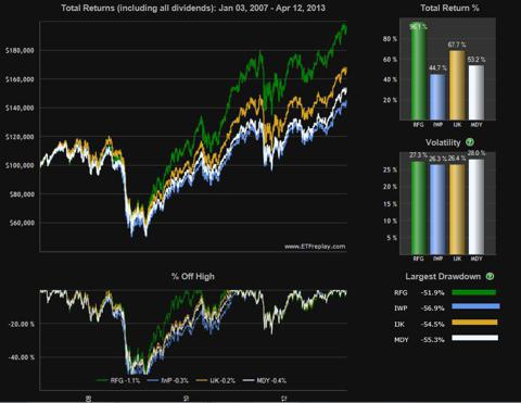 6 Year chart total returns with drawdowns and volatility vesrsus competitors