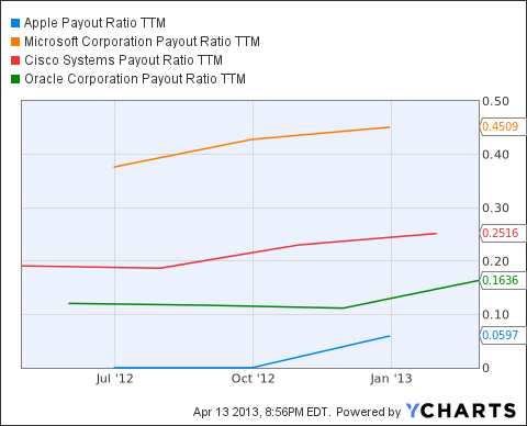 AAPL Payout Ratio TTM Chart