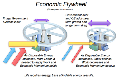 Economic Flywheel