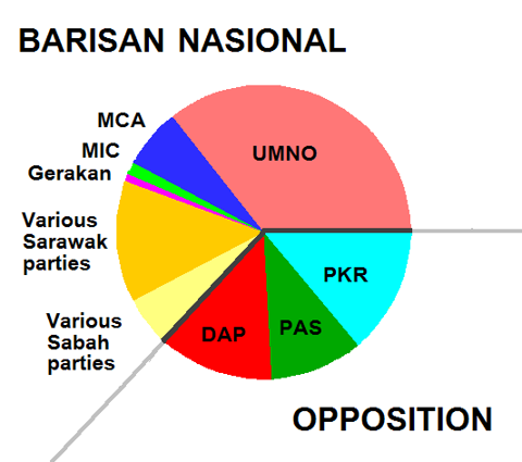 Composition of Malaysian 13th Parliament following the 2008 Elections
