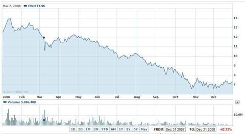 The iShares MSCI Malaysia Index Fund ETF 2008 Performance