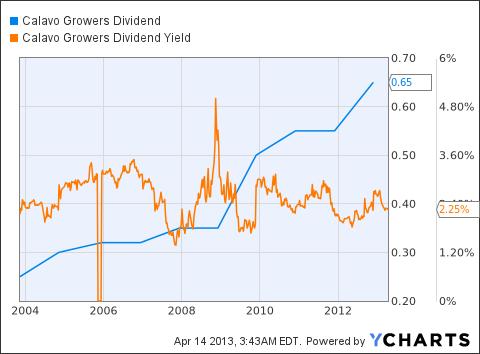 CVGW Dividend Chart