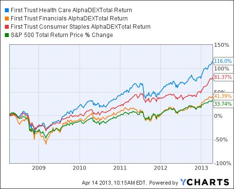 FXH Total Return Price Chart