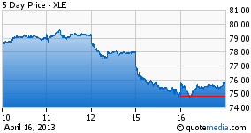 XLE - 5 Day Chart