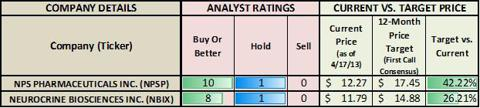 Analyst Ratings and Return Potential