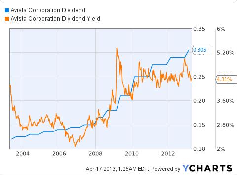 AVA Dividend Chart