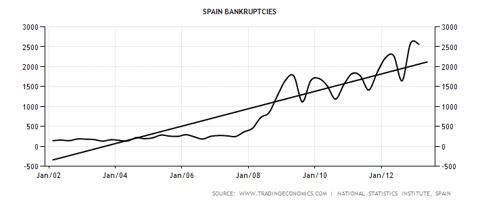 Spanish Bankruptcies