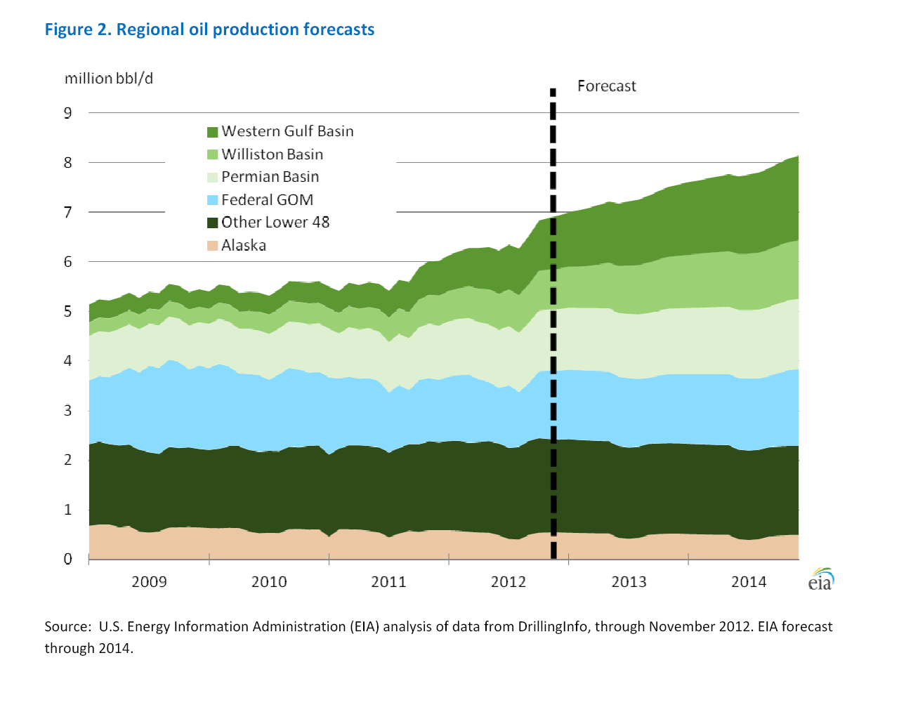 EIA Forecast: Texas Will Beat North Dakota In Crude Oil Production Growth   Seeking Alpha