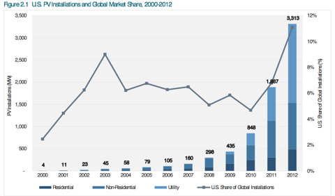 U.S. solar installation grew in 2011 and 2012