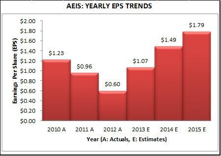 AEIS - Earnings Estimates