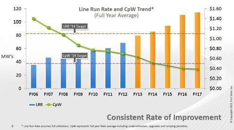 FSLR cost roadmap, source: First Solar, Inc. Analyst Meeting 04/09/2013