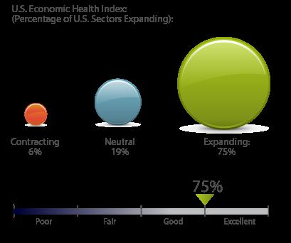 clearTREND® U.S. Economic Health Index