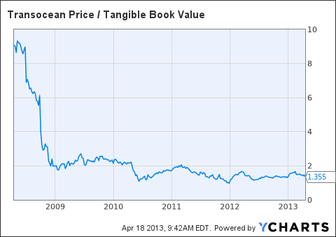 RIG Price / Tangible Book Value Chart