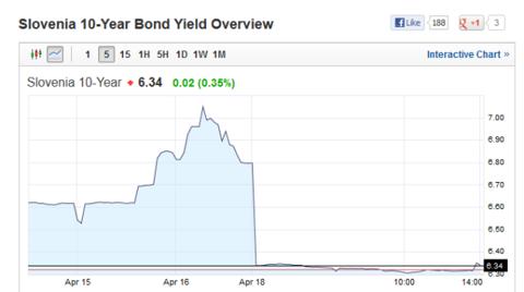 Slovenia 10 Year Bond Yield 04.18.2013
