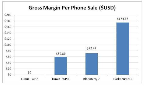 Gross Margin Per Phone Sale