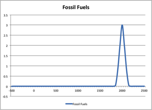 Timeline of the usage of fossil fuels