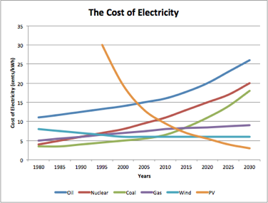 Trends In The Cost Of Energy thumbnail