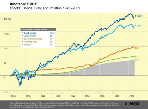 Historical asset class performance