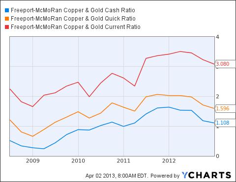 FCX Cash Ratio Chart