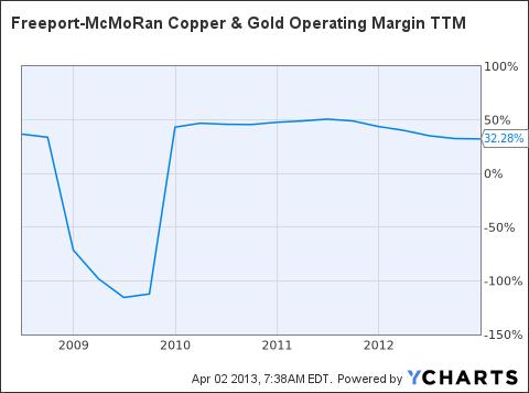 FCX Operating Margin TTM Chart