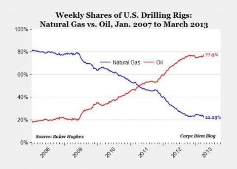 America Is Producing More Natural Gas Today Than In 2008