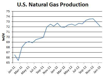 US NatGas Production