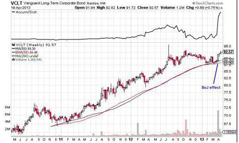 Long term corporate bonds