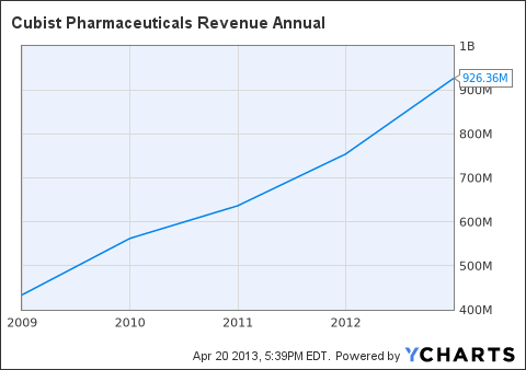 CBST Revenue Annual Chart