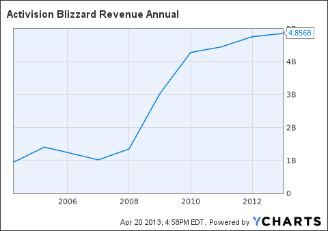 ATVI Revenue Annual Chart