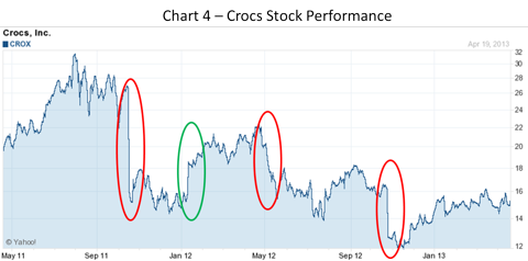 Crocs Stock Chart