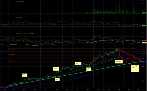 Chart 2 - Daily Chart