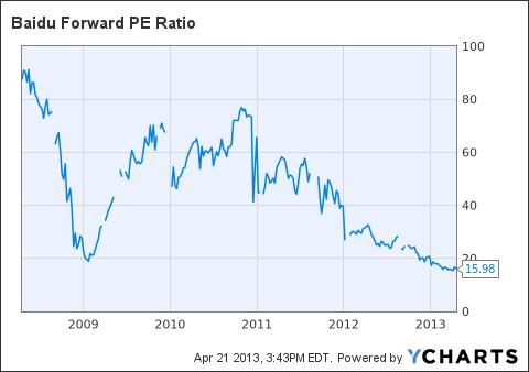 BIDU Forward PE Ratio Chart