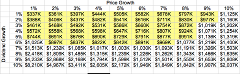 Total Portfolio Value in 30 Years, Dividend Growth vs Price Growth