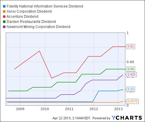 FIS Dividend Chart