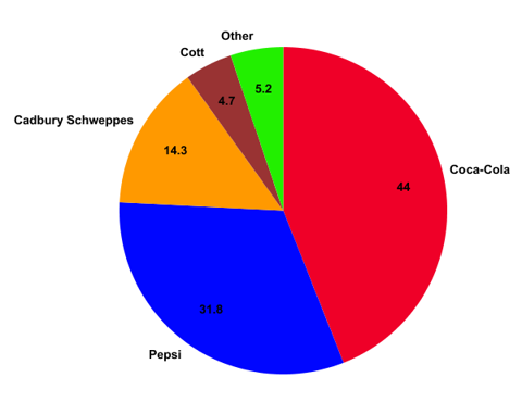 Quick Hits: Aardsma, Coke, Market Analysis