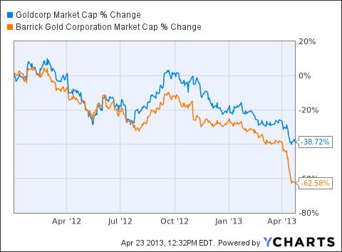 GG Market Cap Chart